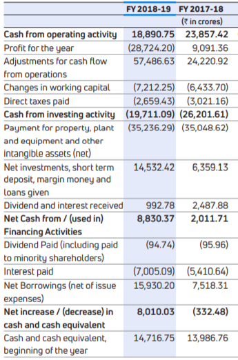 How to analyze financial statements? With examples