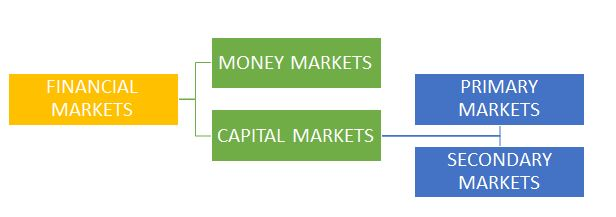 Understanding the meaning of Financial Markets
