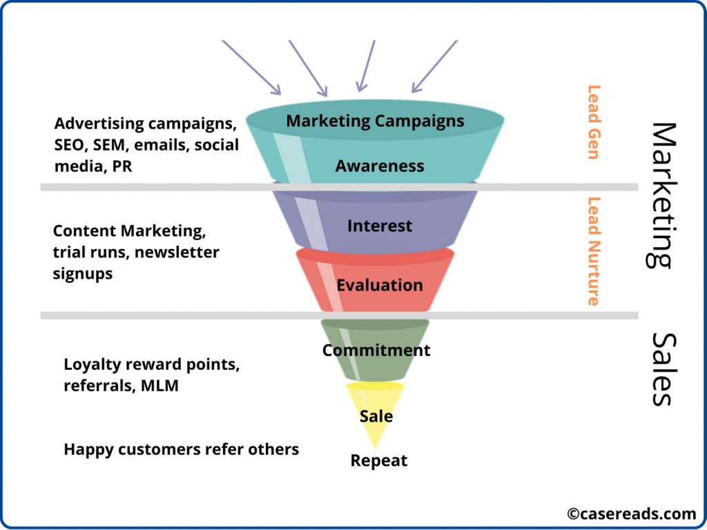 Breaking down The Marketing Funnel - with examples