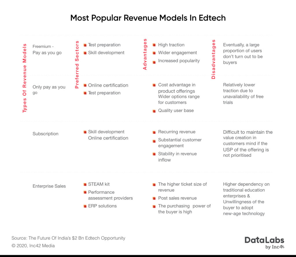 Edtech-revenue-models-casereads-edtech-industry-in-india