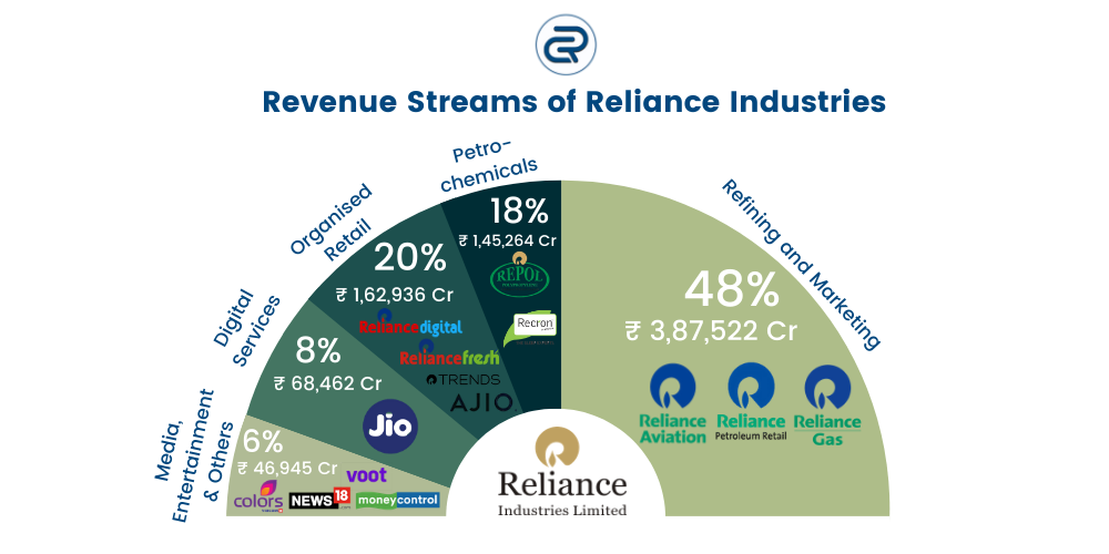 Case study of Reliance Jio - Revenue streams of Reliance Industries