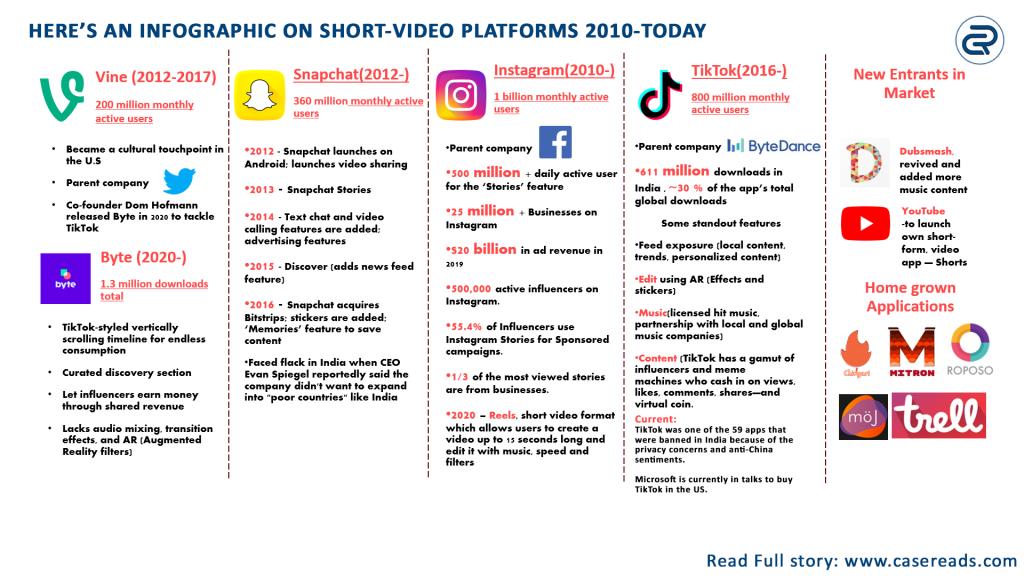 Case study of Short-video platforms