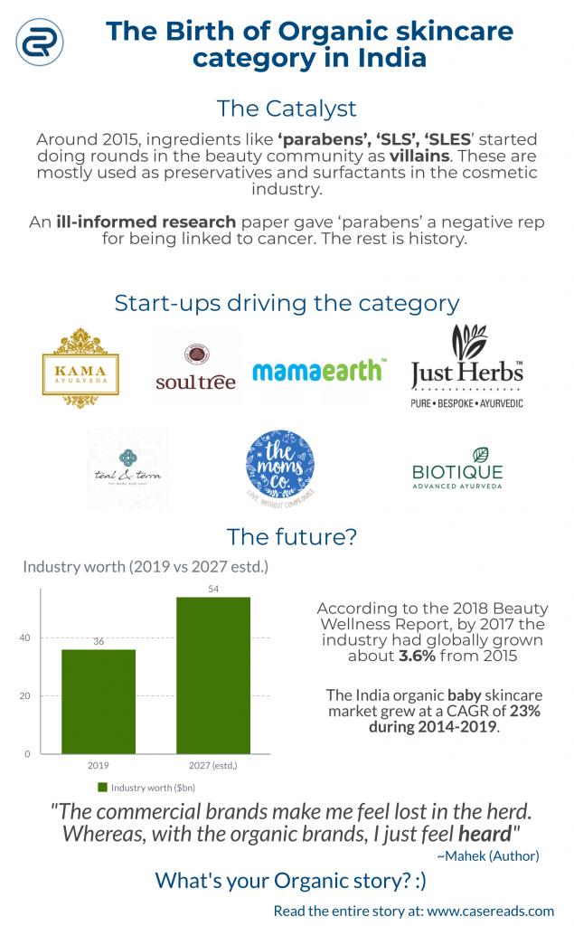 Organic skin care in India