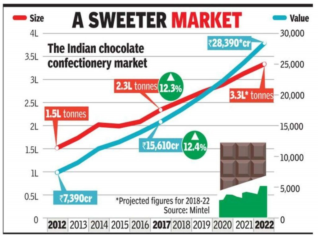 Chocolate-Industry-India-growth