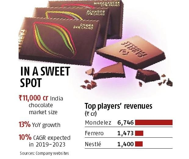 Chocolate Industry India: The Rise of Dark Chocolates
