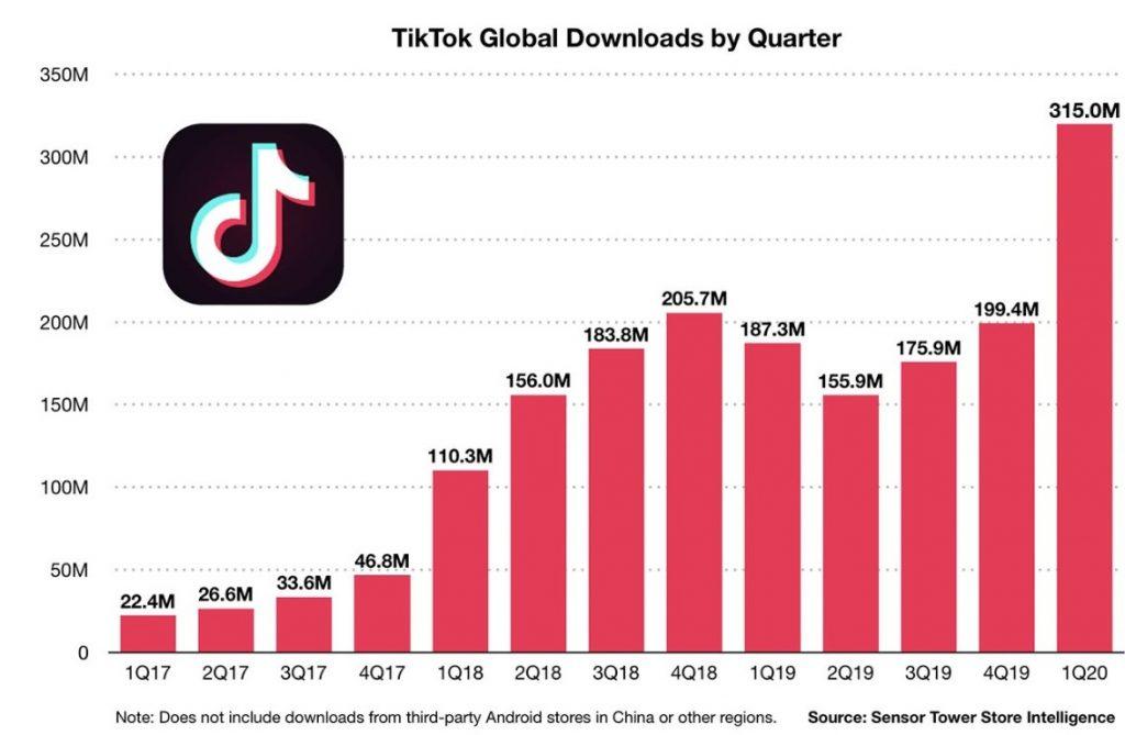 growth of tiktok - quarter by quarter downloads