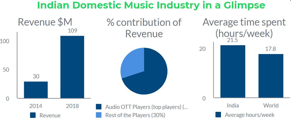 Audio-Ott-economy