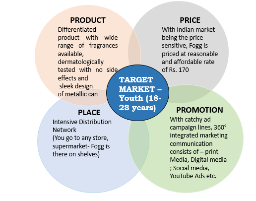Indian deodorant industry - 4P's of FOGG Marketing mix