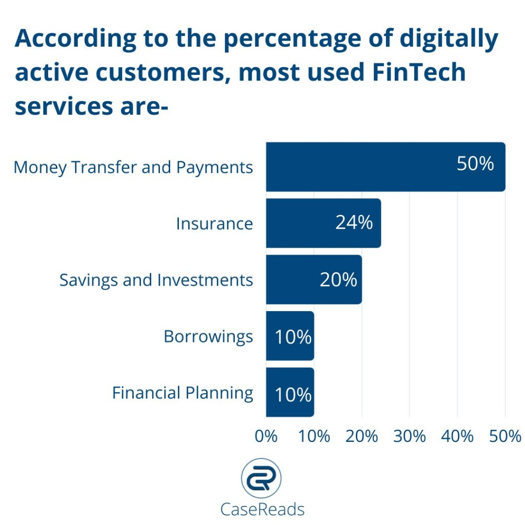 Fintech-in-india-uses-of-fintech-CR