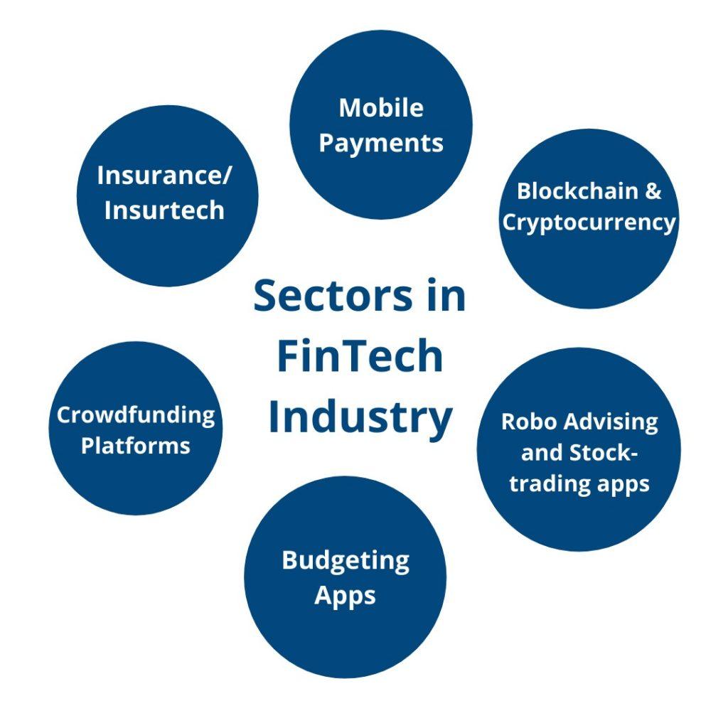 Fintech-industry-in-India-sectors-in-Fintech-industry