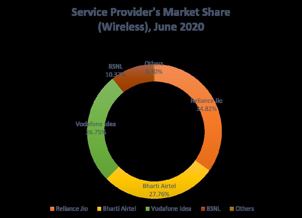 Telecom-market-share-after-Jio