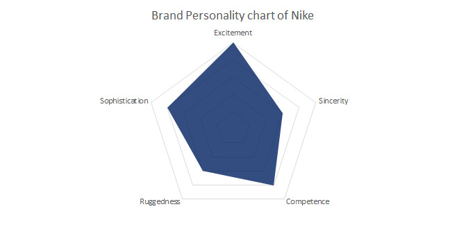 Brand-personality-of-Nike
