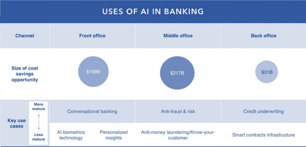 Uses-of-AI-ML-banking-Healthcare