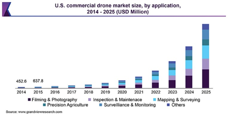 Drone-market-in-india.casereads