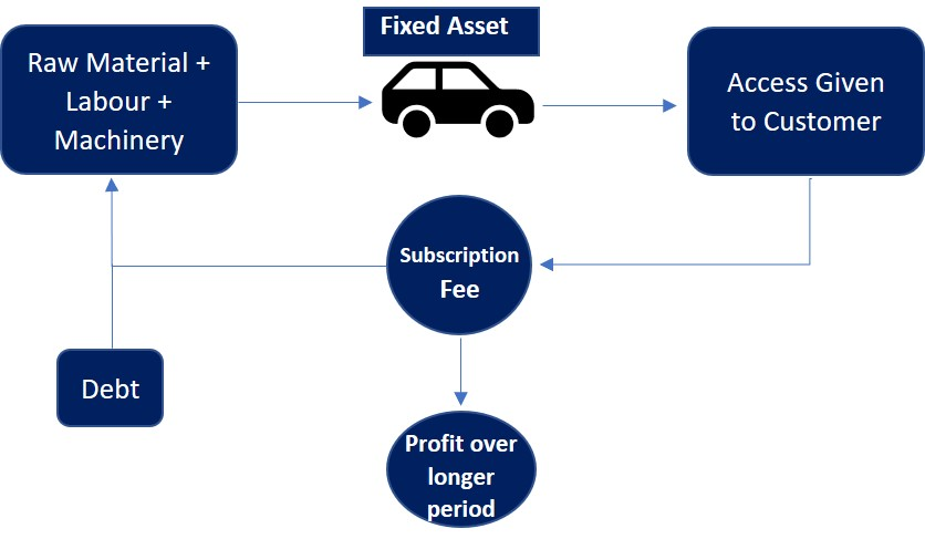 Subscription Business Models in the Auto Industry