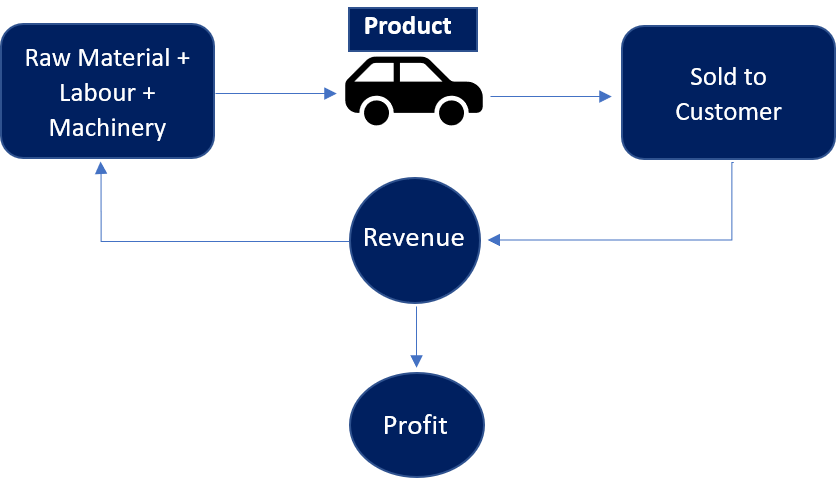 Traditional-Business-model-automobile-industry-analysis
