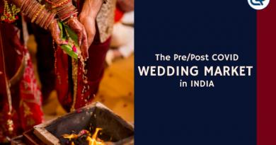 Wedding Market in India