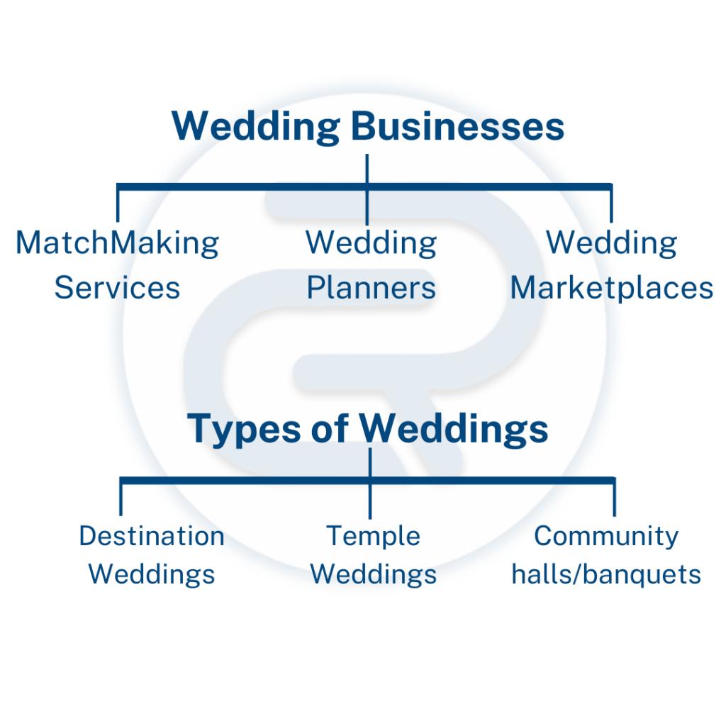 Wedding Market in India - casereads