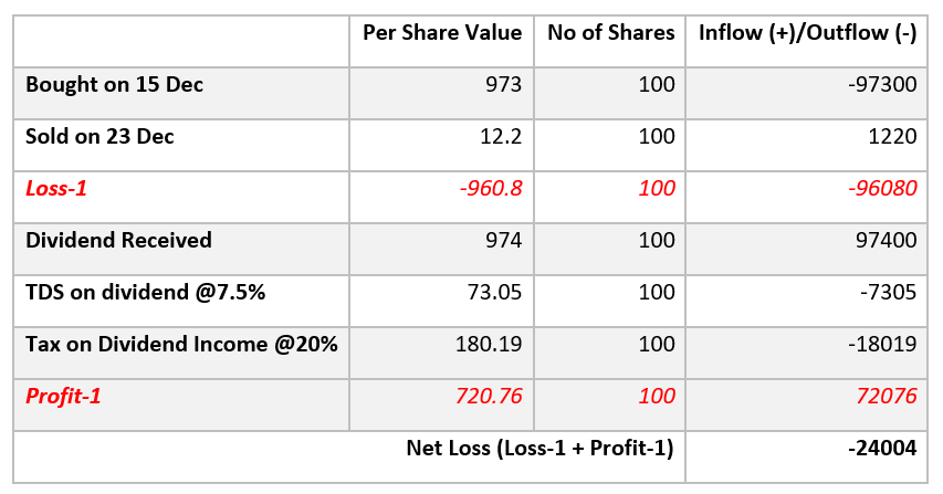 Dividends and Losses: An Infrequent Affair