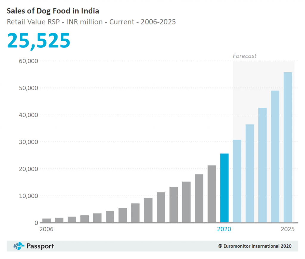 packaged-dog-food-market-in-india
