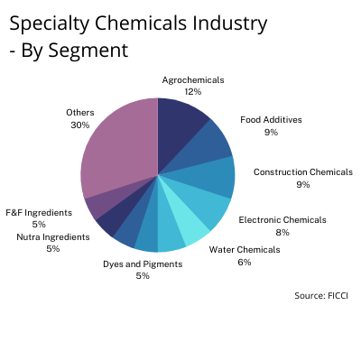 Specialty Chemical Industry - By Segment- Chemical Industry in India