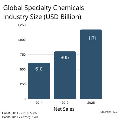Global Specialty Chemicals Industry - Chemical Industry in India