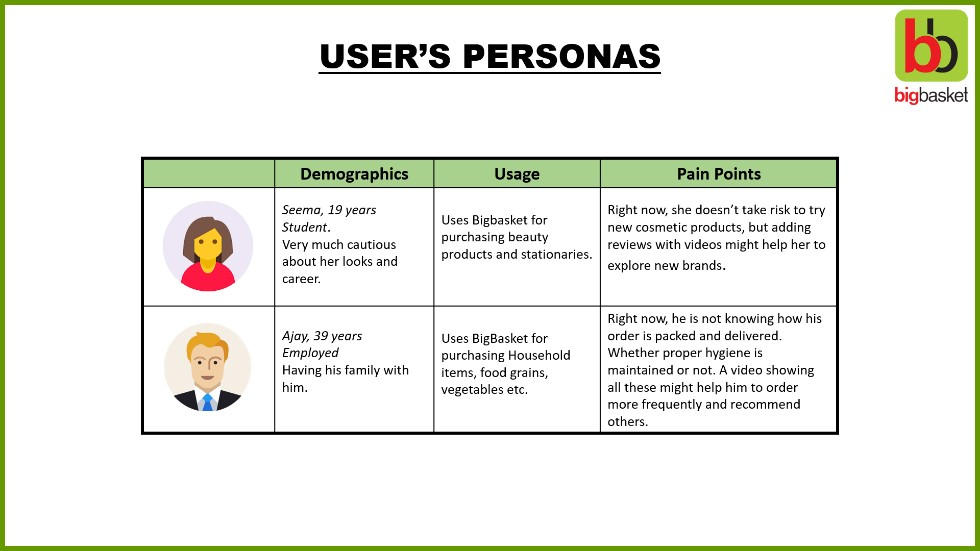 Product Management Interview questions - User Persona examples, pain points example.jpg